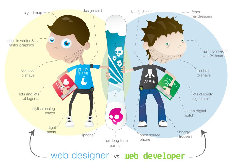 Web Designer vs Web Developer